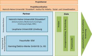 Abb. Projektstruktur im DYNAMIK 4.0-Projekt